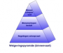 waterbouw:vgm_1_6.1_pyramide.png